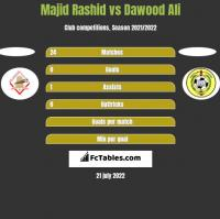 Majid Rashid vs Dawood Ali h2h player stats