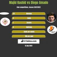 Majid Rashid vs Diogo Amado h2h player stats