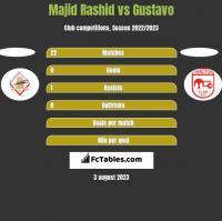Majid Rashid vs Gustavo h2h player stats