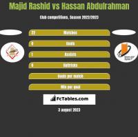 Majid Rashid vs Hassan Abdulrahman h2h player stats
