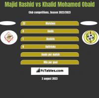 Majid Rashid vs Khalid Mohamed Obaid h2h player stats