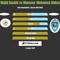 Majid Rashid vs Mansour Mohamed Abbas h2h player stats