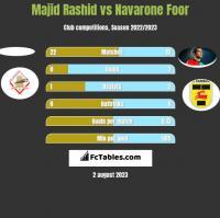 Majid Rashid vs Navarone Foor h2h player stats