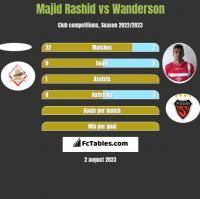Majid Rashid vs Wanderson h2h player stats