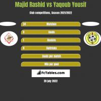 Majid Rashid vs Yaqoub Yousif h2h player stats
