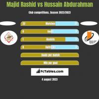 Majid Rashid vs Hussain Abdurahman h2h player stats