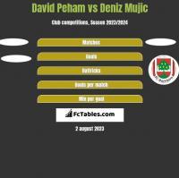 David Peham vs Deniz Mujic h2h player stats