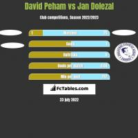 David Peham vs Jan Dolezal h2h player stats