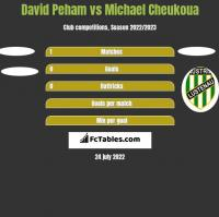 David Peham vs Michael Cheukoua h2h player stats