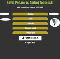 David Peham vs Andrej Todoroski h2h player stats