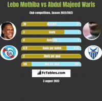 Lebo Mothiba vs Abdul Majeed Waris h2h player stats