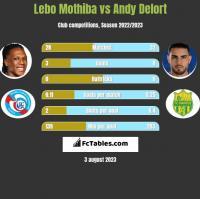 Lebo Mothiba vs Andy Delort h2h player stats