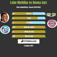 Lebo Mothiba vs Bouna Sarr h2h player stats