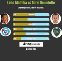 Lebo Mothiba vs Dario Benedetto h2h player stats