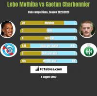 Lebo Mothiba vs Gaetan Charbonnier h2h player stats