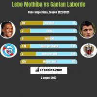 Lebo Mothiba vs Gaetan Laborde h2h player stats