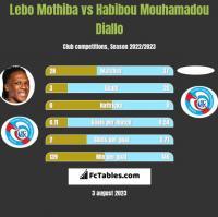Lebo Mothiba vs Habibou Mouhamadou Diallo h2h player stats