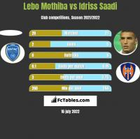 Lebo Mothiba vs Idriss Saadi h2h player stats