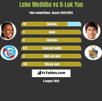 Lebo Mothiba vs Il-Lok Yun h2h player stats