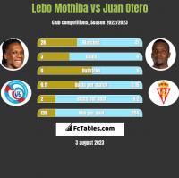 Lebo Mothiba vs Juan Otero h2h player stats