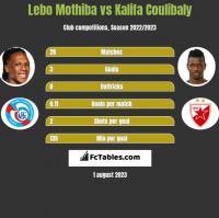 Lebo Mothiba vs Kalifa Coulibaly h2h player stats