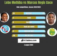 Lebo Mothiba vs Marcus Regis Coco h2h player stats