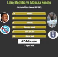 Lebo Mothiba vs Moussa Konate h2h player stats