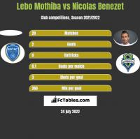 Lebo Mothiba vs Nicolas Benezet h2h player stats