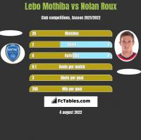 Lebo Mothiba vs Nolan Roux h2h player stats