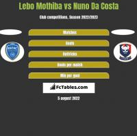 Lebo Mothiba vs Nuno Da Costa h2h player stats