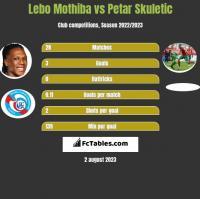 Lebo Mothiba vs Petar Skuletic h2h player stats