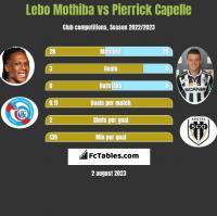 Lebo Mothiba vs Pierrick Capelle h2h player stats