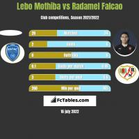 Lebo Mothiba vs Radamel Falcao h2h player stats