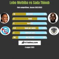 Lebo Mothiba vs Sada Thioub h2h player stats