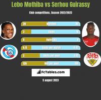 Lebo Mothiba vs Serhou Guirassy h2h player stats