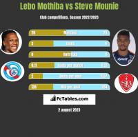 Lebo Mothiba vs Steve Mounie h2h player stats