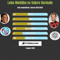 Lebo Mothiba vs Valere Germain h2h player stats