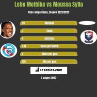 Lebo Mothiba vs Moussa Sylla h2h player stats