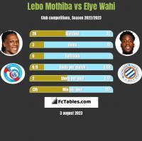 Lebo Mothiba vs Elye Wahi h2h player stats