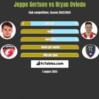 Jeppe Gertsen vs Bryan Oviedo h2h player stats