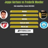 Jeppe Gertsen vs Frederik Moeller h2h player stats