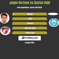 Jeppe Gertsen vs Gustav Dahl h2h player stats