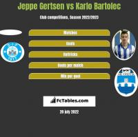 Jeppe Gertsen vs Karlo Bartolec h2h player stats