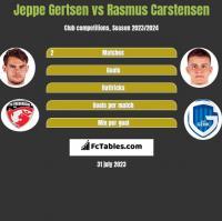 Jeppe Gertsen vs Rasmus Carstensen h2h player stats