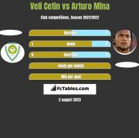Veli Cetin vs Arturo Mina h2h player stats
