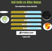 Veli Cetin vs Atinc Nukan h2h player stats