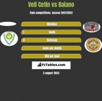 Veli Cetin vs Baiano h2h player stats