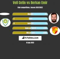 Veli Cetin vs Berkan Emir h2h player stats