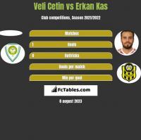 Veli Cetin vs Erkan Kas h2h player stats