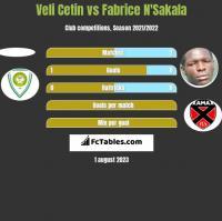 Veli Cetin vs Fabrice N'Sakala h2h player stats